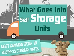 A Sneak Peek into the Self Storage Units