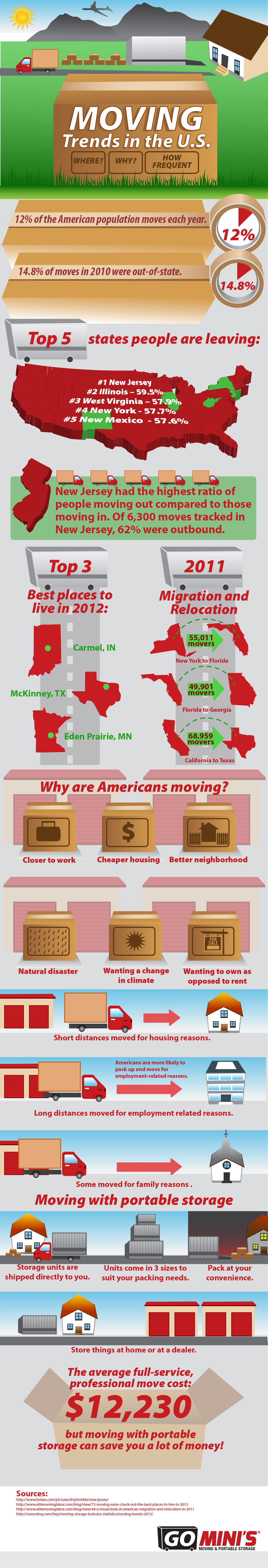 Moving trends in United States