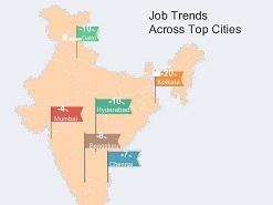 Hiring scenario in India