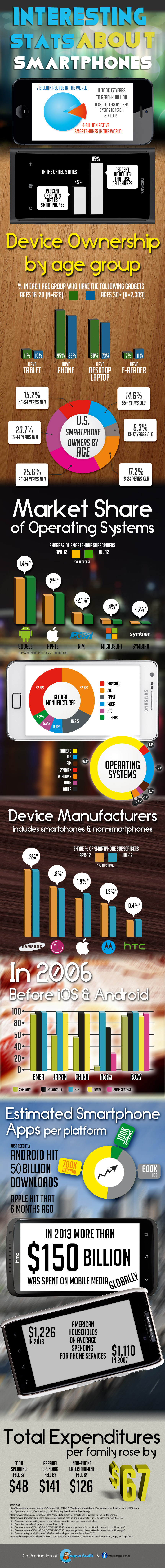 Interesting-Stats-About-Smartphones.1