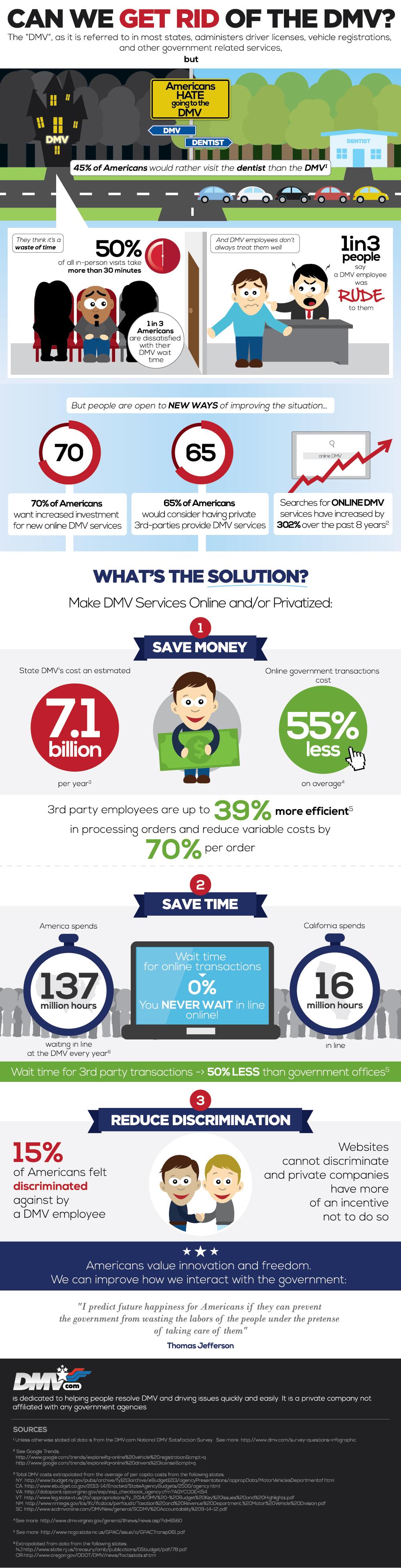 DMV infographic