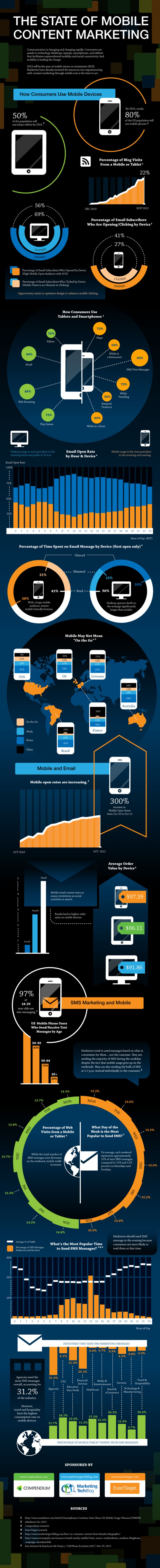 smartphone usage statistics and trends