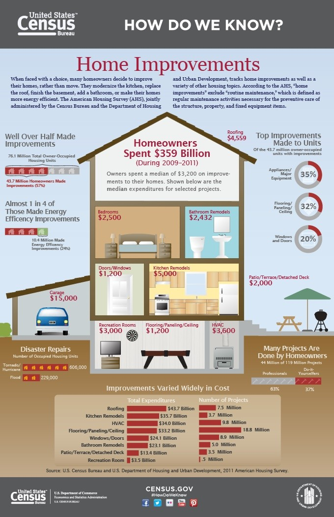 homw improvement costs infographic