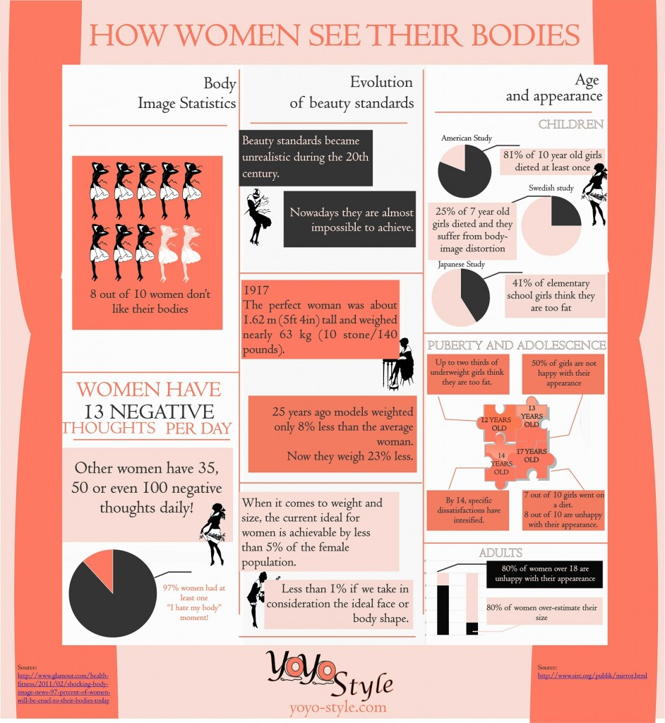 how women see their bodies infographic