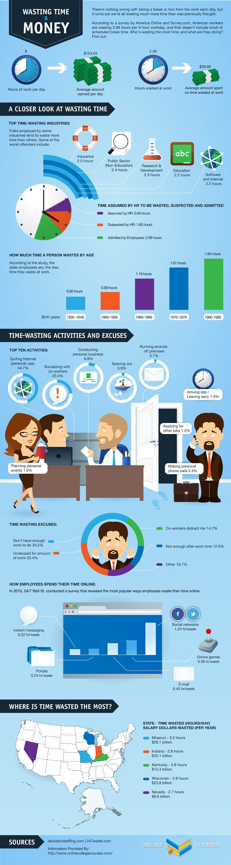wasting time and money infographic