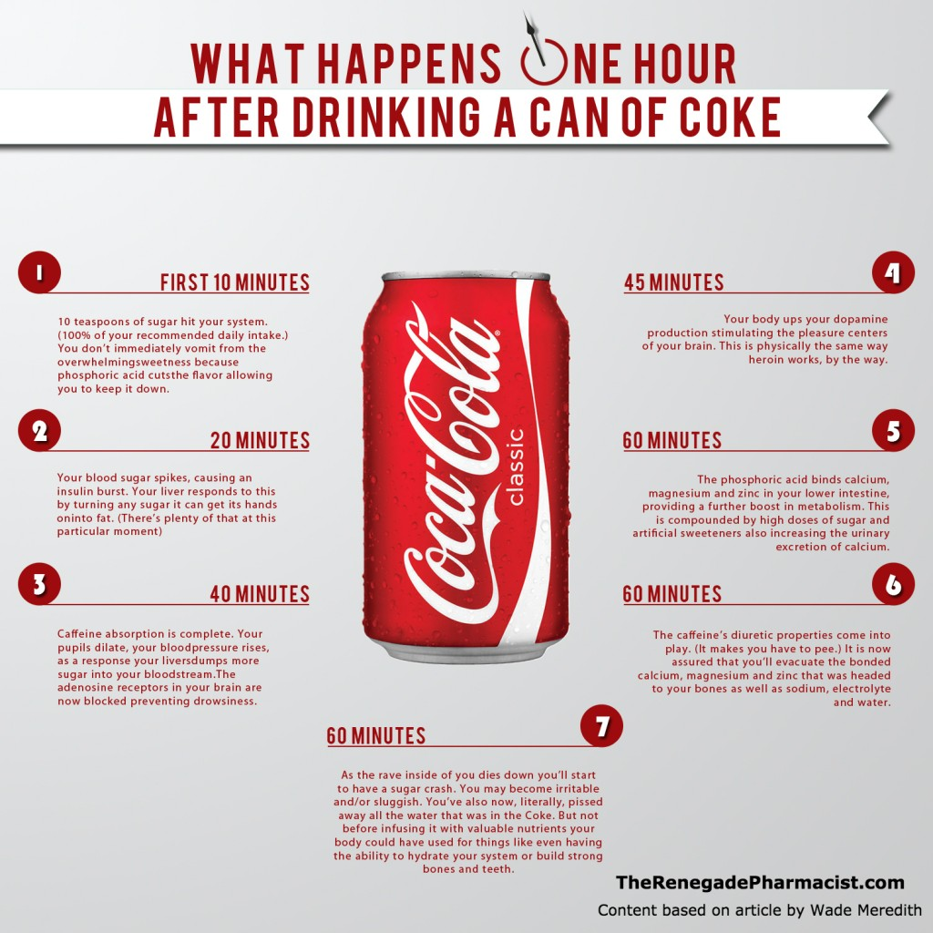 one hour after drinking coke infographic
