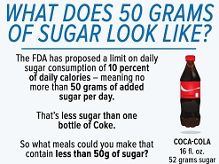 Did You Know That The Recommended Sugar Intake Upper Limit Is 50 Grams According To The Fda This Is Basi Y Less Than A Half A Liter Bottle Of Coca Cola