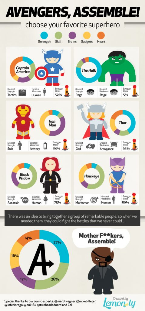 avengers assemble infographic