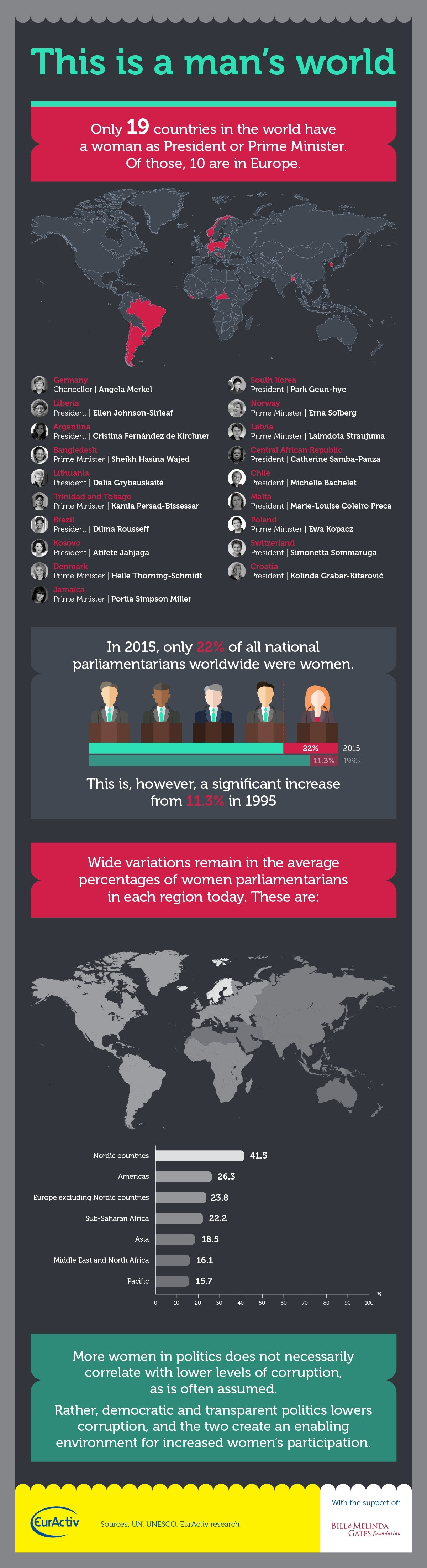 this is a man's world infographic