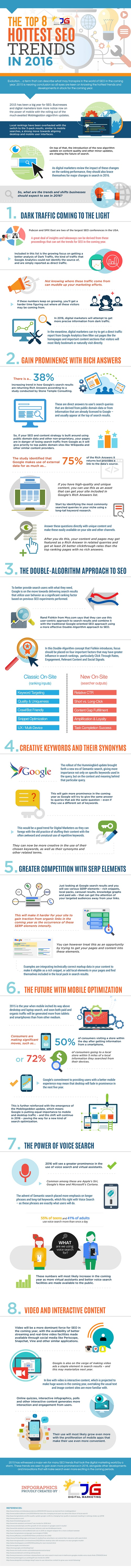 Hottest-SEO-Trends-in-2016