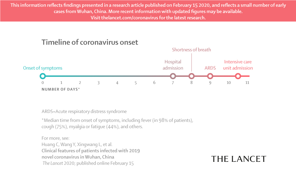 coronavirus timeline infographic